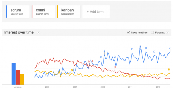 Google Trends for Scrum, Kanban, CMMI